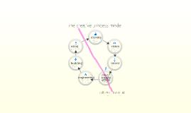 The Creative Process Model