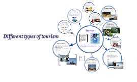 Copy of Different types of tourism