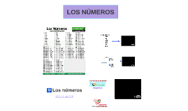 Numbers. Spanish4Ag