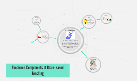 Components of Brain Based Teaching