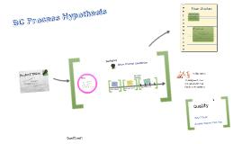 BC Process Hypothesis
