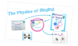 The Physics of Singing
