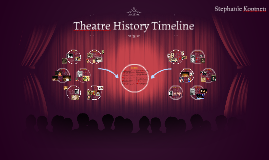 Theatre History Timeline