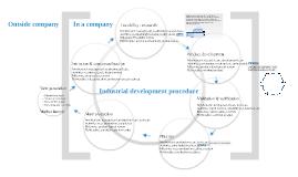 Industrial development procedure