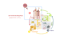Industrial Location - The Weber Model
