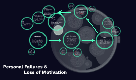 Personal failures/loss of motivation