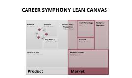 Copy of Lean Start up & Lean Canvas