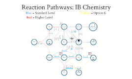 IB Chemistry - Organic: Reaction Pathways