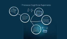 Copy of Procesos Cognitivos Superiores