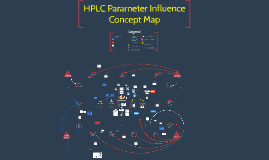 HPLC Parameter Influence Concept Map FINAL SUBMISSION