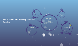 Copy of The 5 fields of learning in social studies