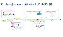 Feedback and Assessment timeline for PebblePad
