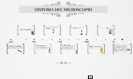 Copy of HISTORIA DEL MICROSCOPIO