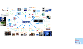 Facebook Mind Map