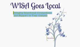 Copy of WISA Goes Local: Bringing Intentional Connections and Support to Your Campus