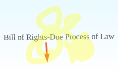 Bill of Rights-Due Process of Law