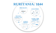 Ruritania: Using The Website