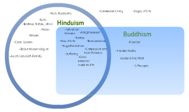 Hinduismbuddhism venn diagram by chris olesen on prezi ccuart Images