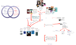 Copy of Elements of Nonfiction