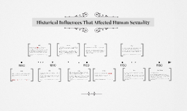 Historical Influences That Affected Human Sexuality