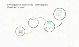 Assignment 1- Serving the Community- 'Meeting the Needs of O