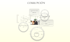 CORRUPCIÒN