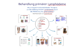 Behandlung primärer Lymphödeme