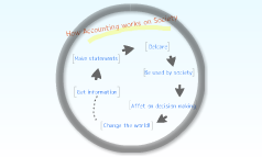 How accounting works on Society