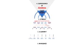 The 5 Purposeness CoFunding Roles