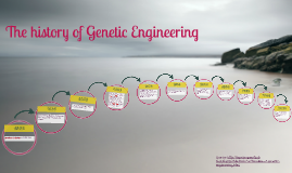 The history of Genetic Engineering