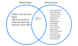 medieval and renaissance venn diagram transcription and translation venn diagram