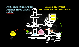 Acid-Base Imbalances 08/27/2018 Nik Zhelev