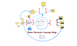 Copy of Plate Tectonic Concept Map