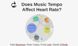 music tempos effect on heart rate The present study examined the predicted positive and linear relationship (iwanaga, 1995a, 1995b) between exercise heart rate and music tempo preference initially, 128 undergraduate students (m age = 200 years, sd = 09) were surveyed to establish their three favorite music artists.