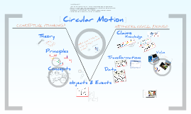 Circular Motion In Gowin's V