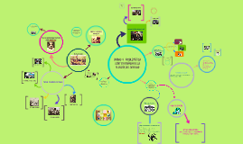Copy of Copia de Learn Prezi Fast
