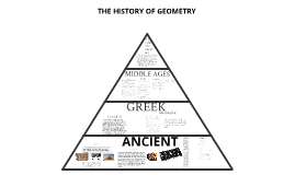 Copy of The History of Geometry:)