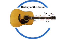 Copy of The History of the Guitar
