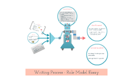 Process Writing - Role Model Essay