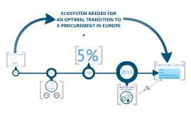An ECOSYSTEM for an optimal TRANSITION to e-procurement