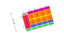 Estrutura EVDnC