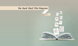 The Book Thief: Plot Diagram
