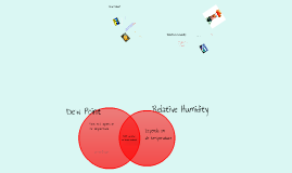 Dew Point & Relative Humidity
