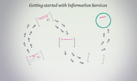 Getting started with Information Services