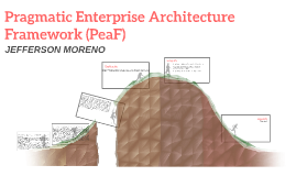 Pragmatic Enterprise Architecture Framework (PeaF)
