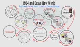 thesis statement for 1984 and brave new world
