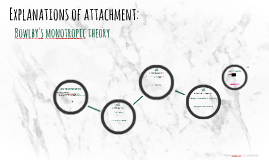 Attachment 5: Bowlby's monotropic theory