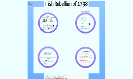 Copy of Irish Rebellion of 1798