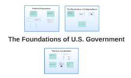 Unit 2: Foundations of the U.S. Government