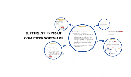 DIFFERENT TYPES OF COMPUTER SOFTWARE